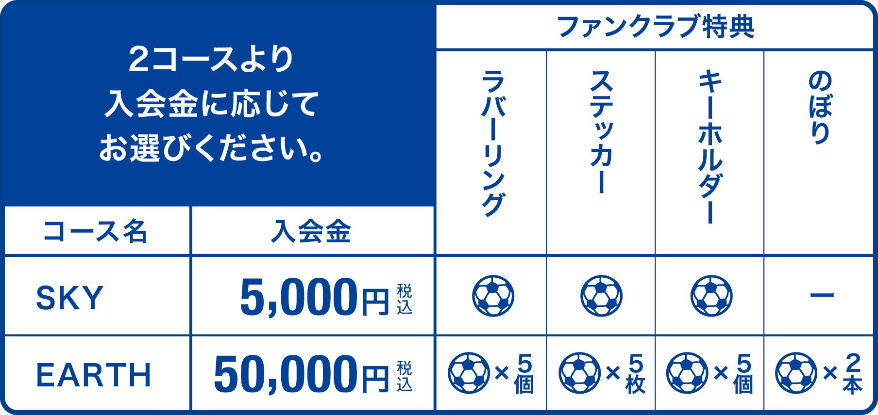 コース別特典紹介